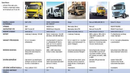Nákladní vozy - Benchmarking
